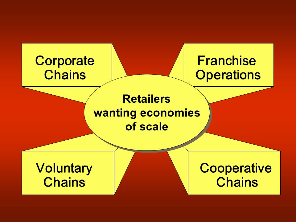 Corporate Chains Franchise Operation s Retailers wanting economies of scale Retailers wanting economies of scale