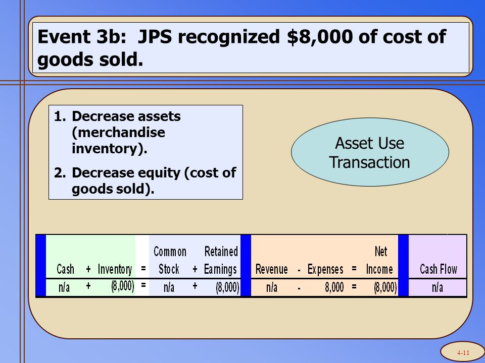 Event 3b: JPS recognized $8,000 of cost of goods sold.