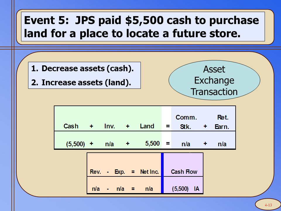 Event 5: JPS paid $5,500 cash to purchase land for a place to locate a future store.