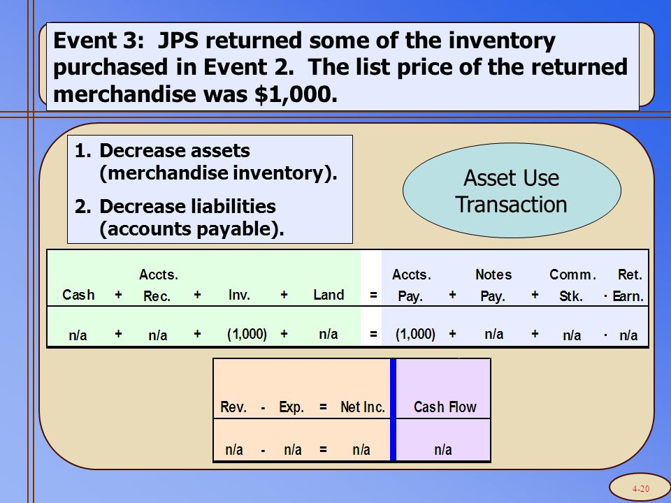 Event 3: JPS returned some of the inventory purchased in Event 2.