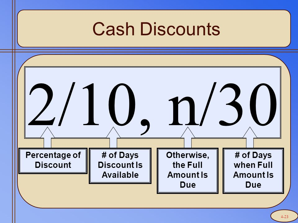 2/10, n/30 Percentage of Discount # of Days Discount Is Available Otherwise, the Full Amount Is Due # of Days when Full Amount Is Due Cash Discounts 4-23