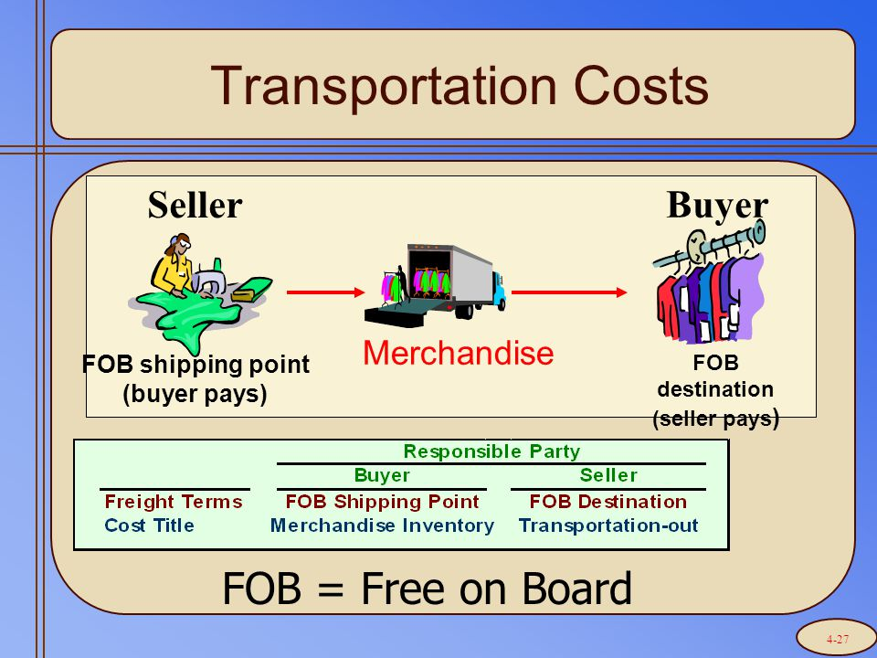 Transportation Costs FOB shipping point (buyer pays) FOB destination (seller pays ) Merchandise Seller Buyer FOB = Free on Board 4-27