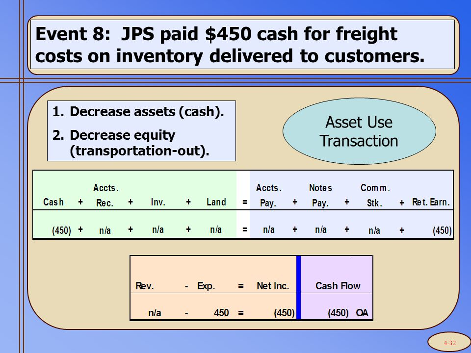 Event 8: JPS paid $450 cash for freight costs on inventory delivered to customers.