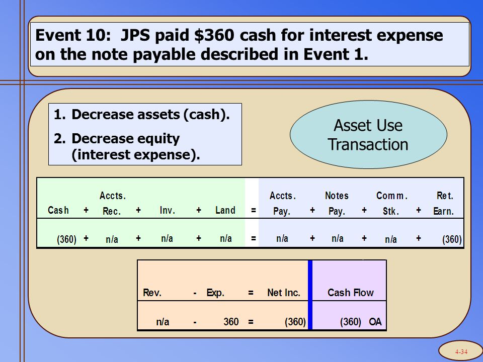 Event 10: JPS paid $360 cash for interest expense on the note payable described in Event 1.