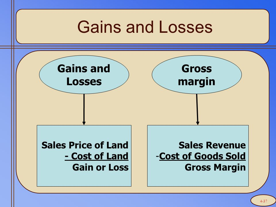 Gains and Losses Sales Price of Land - Cost of Land Gain or Loss Gross margin Sales Revenue -Cost of Goods Sold Gross Margin 4-37