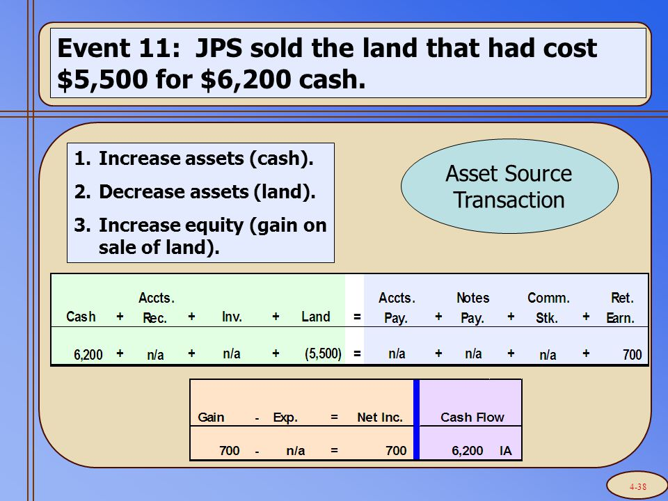 Event 11: JPS sold the land that had cost $5,500 for $6,200 cash.