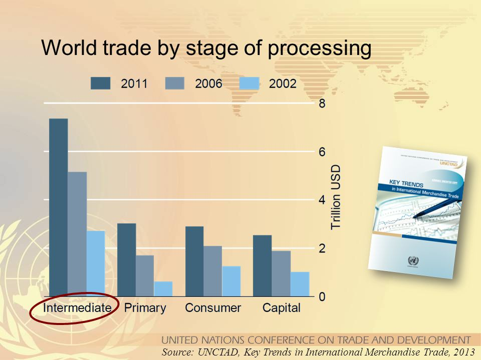 World trade by stage of processing Source: UNCTAD, Key Trends in International Merchandise Trade, 2013