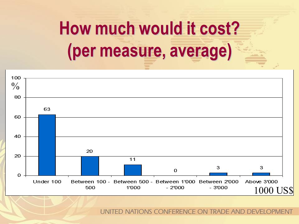 How much would it cost (per measure, average) 1000 US$ %
