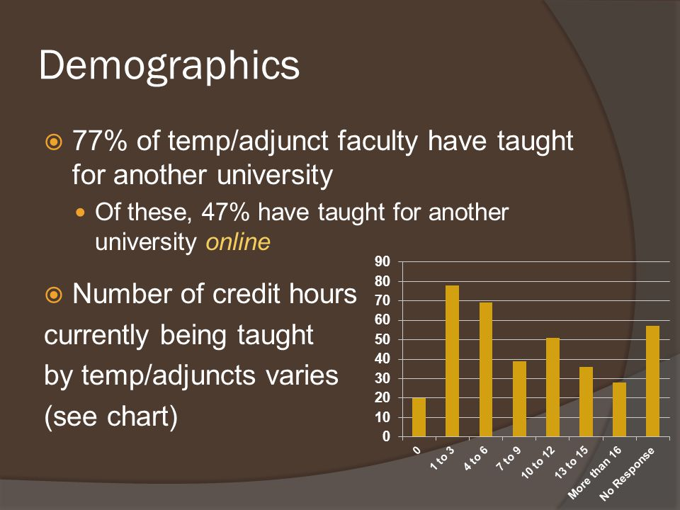 Demographics  77% of temp/adjunct faculty have taught for another university Of these, 47% have taught for another university online  Number of credit hours currently being taught by temp/adjuncts varies (see chart)