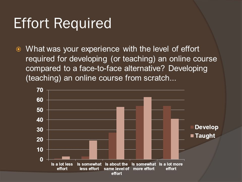 Effort Required  What was your experience with the level of effort required for developing (or teaching) an online course compared to a face-to-face alternative.