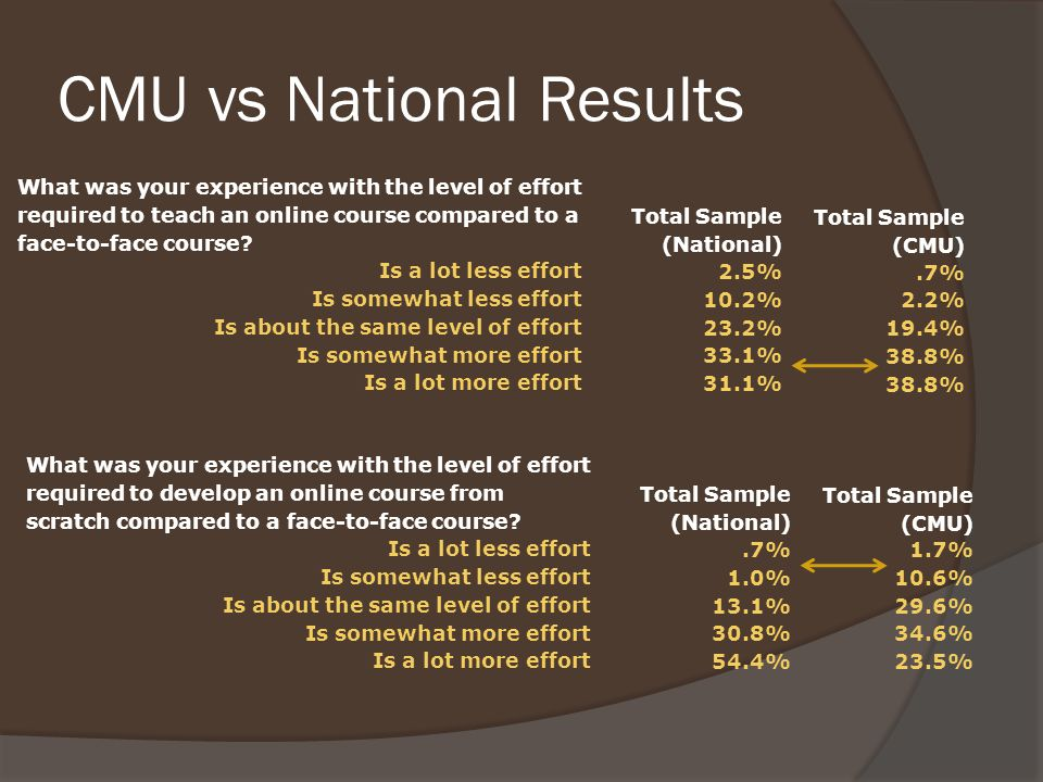 CMU vs National Results What was your experience with the level of effort required to teach an online course compared to a face-to-face course.
