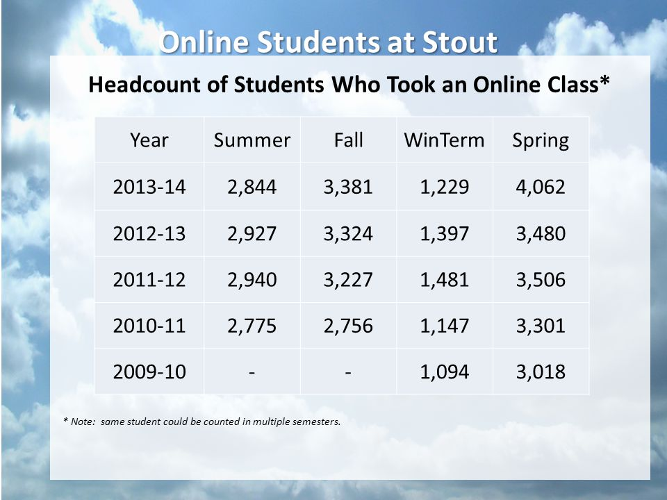 Online Students at Stout Headcount of Students Who Took an Online Class* * Note: same student could be counted in multiple semesters.