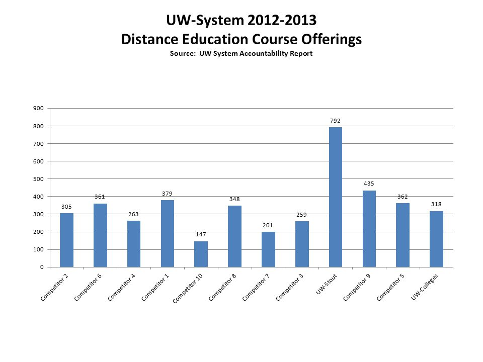 UW-System Distance Education Course Offerings Source: UW System Accountability Report