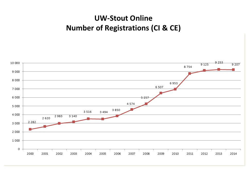UW-Stout Online Number of Registrations (CI & CE)