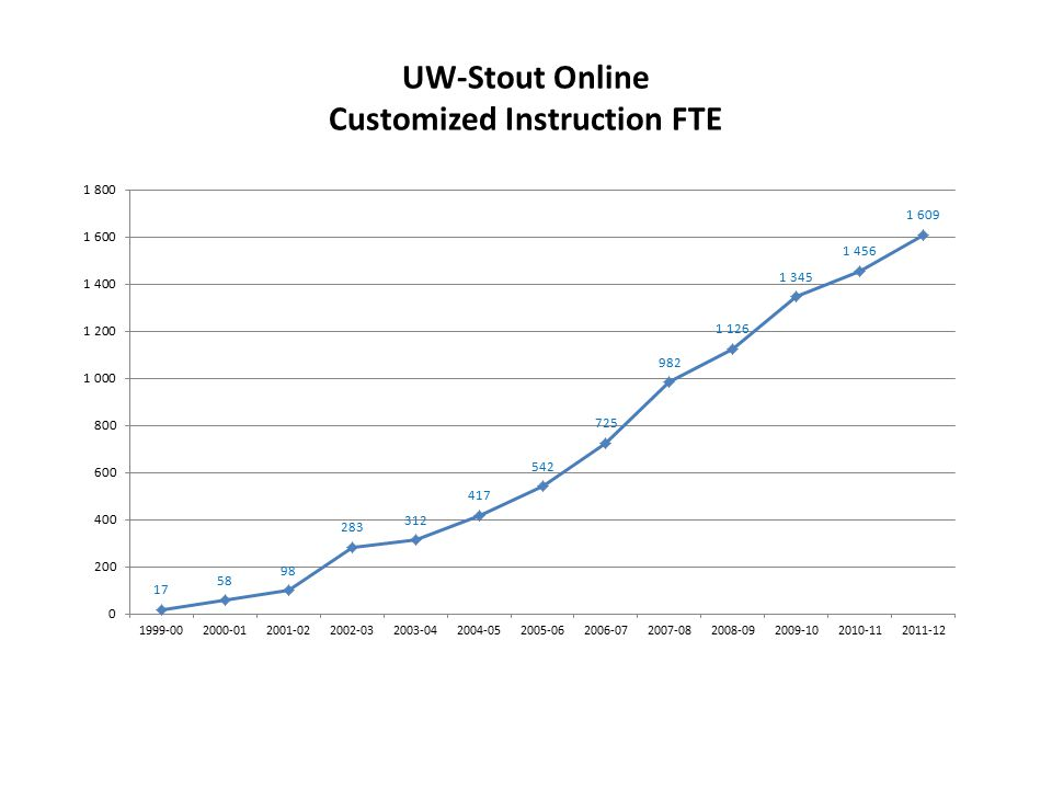 UW-Stout Online Customized Instruction FTE