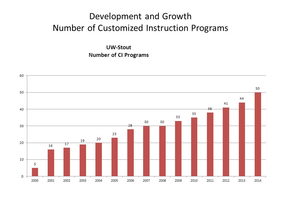 Development and Growth Number of Customized Instruction Programs