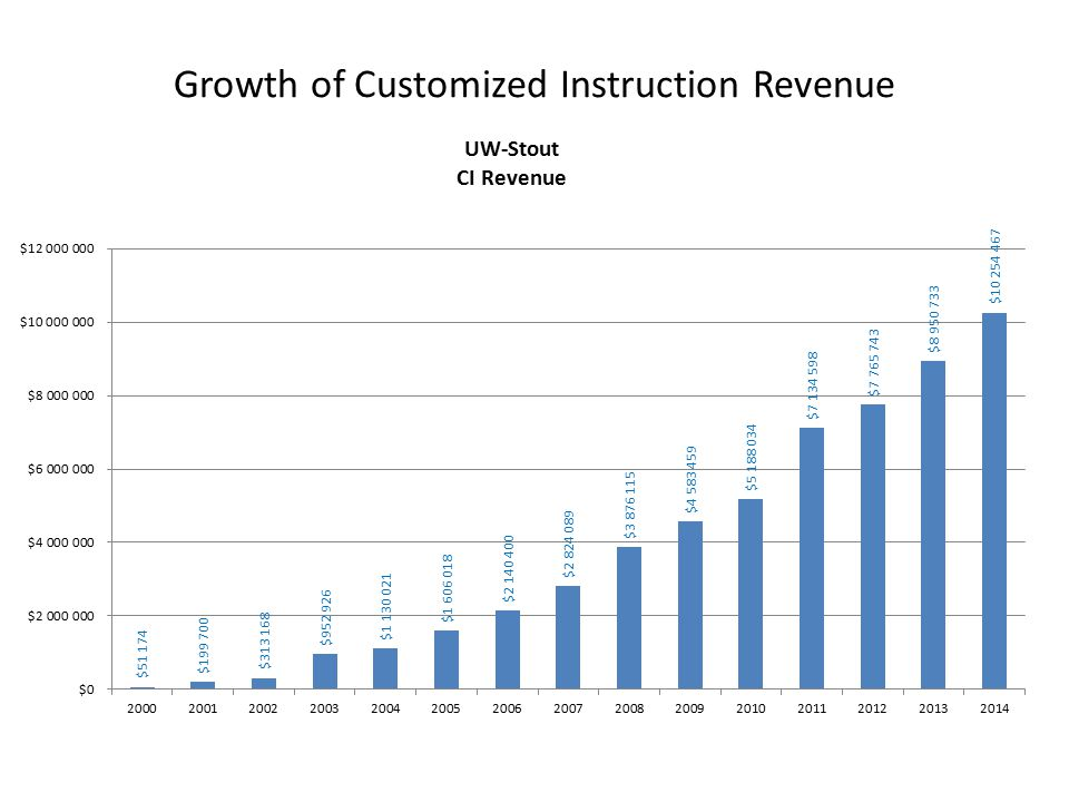 Growth of Customized Instruction Revenue