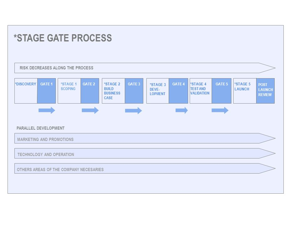 *STAGE GATE PROCESS *DISCOVERYGATE 1*STAGE 1 SCOPING GATE 2*STAGE 2 BUILD BUSINESS CASE GATE 3 *STAGE 3 DEVE- LOPMENT GATE 4 *STAGE 4 TEST AND VALIDATION GATE 5*STAGE 5 LAUNCH POST LAUNCH REVIEW RISK DECREASES ALONG THE PROCESS PARALLEL DEVELOPMENT MARKETING AND PROMOTIONS TECHNOLOGY AND OPERATION OTHERS AREAS OF THE COMPANY NECESARIES