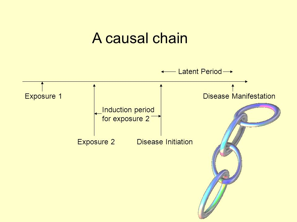 Exposure 1 Exposure 2Disease Initiation Disease Manifestation Latent Period Induction period for exposure 2 A causal chain