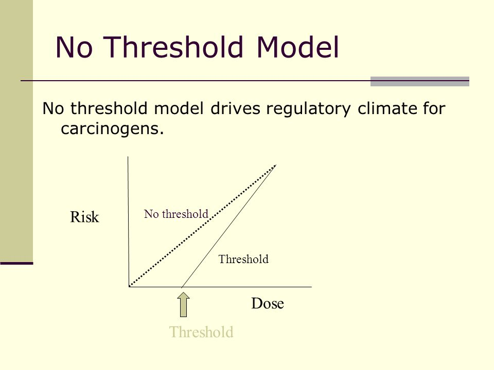 No Threshold Model Risk Dose Threshold No threshold model drives regulatory climate for carcinogens.