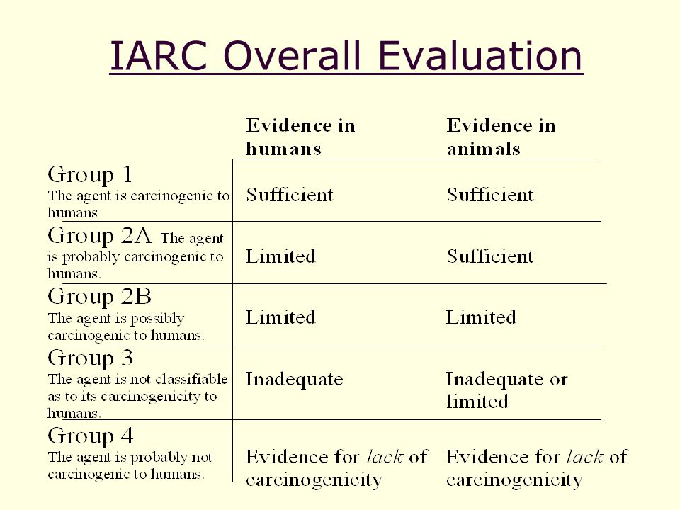 IARC Overall Evaluation