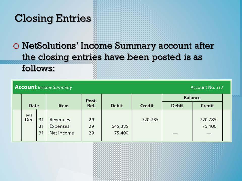 Closing Entries o NetSolutions' Income Summary account after the closing entries have been posted is as follows:
