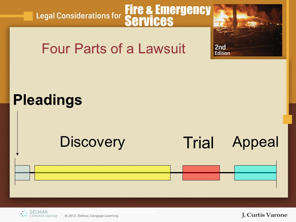 Copyright © 2007 Thomson Delmar Learning Four Parts of a Lawsuit AppealDiscovery Trial Pleadings
