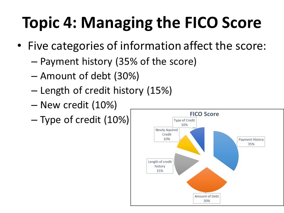 Topic 4: Managing the FICO Score Five categories of information affect the score: – Payment history (35% of the score) – Amount of debt (30%) – Length of credit history (15%) – New credit (10%) – Type of credit (10%)