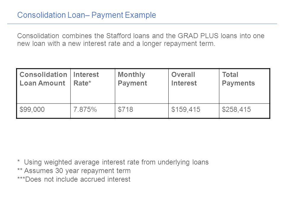 Consolidating grad plus loans