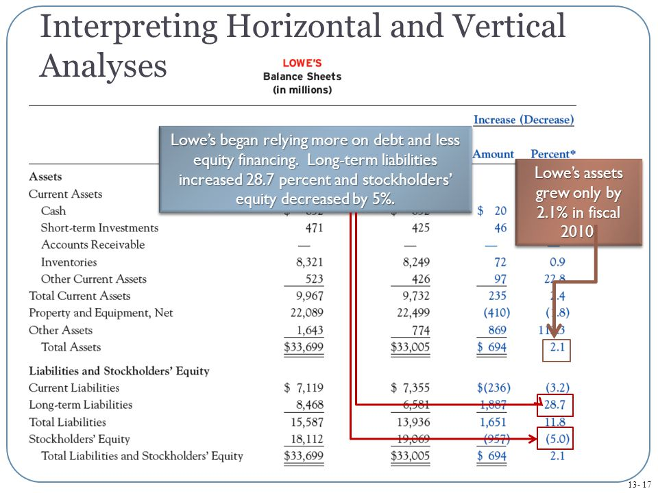 Interpreting Horizontal and Vertical Analyses Lowe's assets grew only by 2.1% in fiscal 2010.