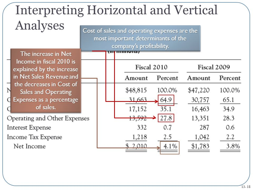 Interpreting Horizontal and Vertical Analyses Cost of sales and operating expenses are the most important determinants of the company's profitability.