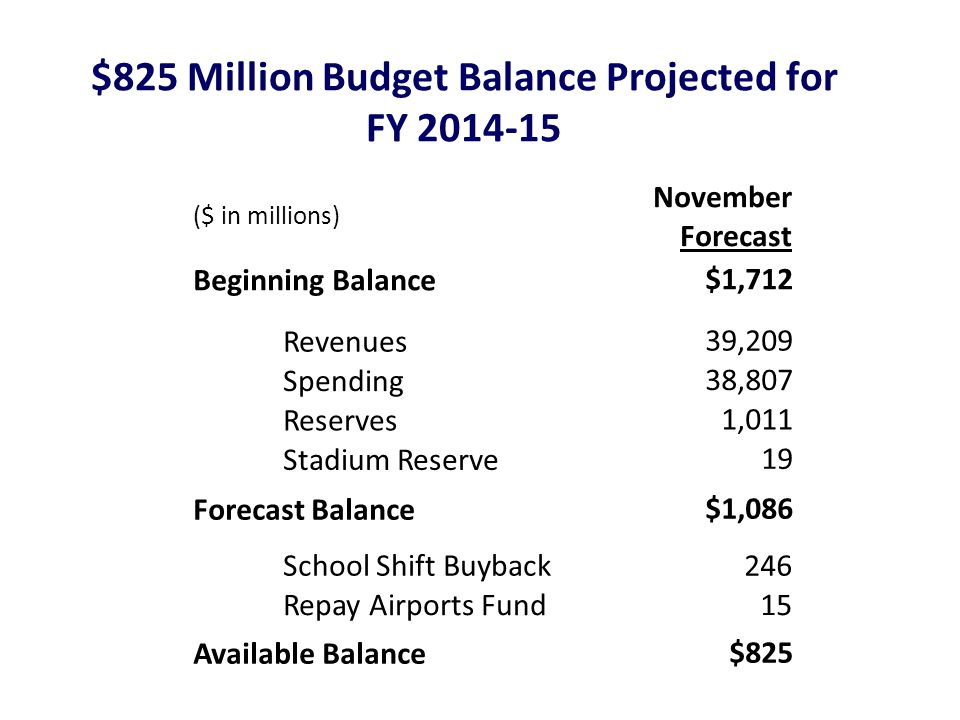 $825 Million Budget Balance Projected for FY ($ in millions) November Forecast Beginning Balance $1,712 Revenues 39,209 Spending 38,807 Reserves 1,011 Stadium Reserve 19 Forecast Balance $1,086 School Shift Buyback246 Repay Airports Fund15 Available Balance $825