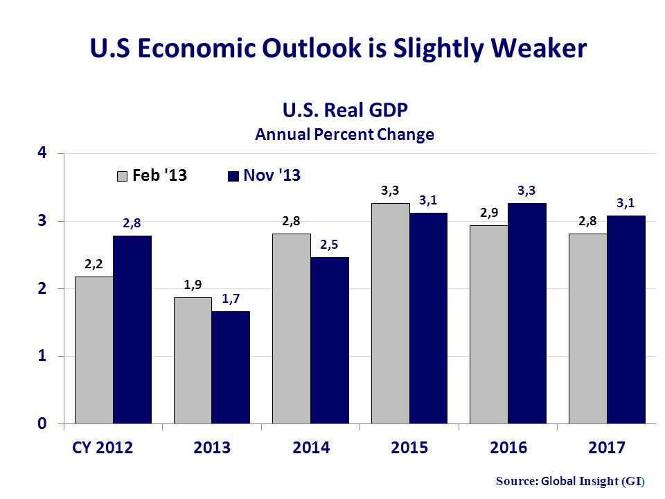 U.S Economic Outlook is Slightly Weaker Source: Global Insight (GI)