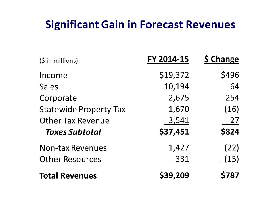 Significant Gain in Forecast Revenues ($ in millions) FY $ Change Income $19,372 $496 Sales 10, Corporate 2, Statewide Property Tax 1,670 (16) Other Tax Revenue 3, Taxes Subtotal $37,451 $824 Non-tax Revenues 1,427(22) Other Resources 331 (15) Total Revenues $39,209 $787