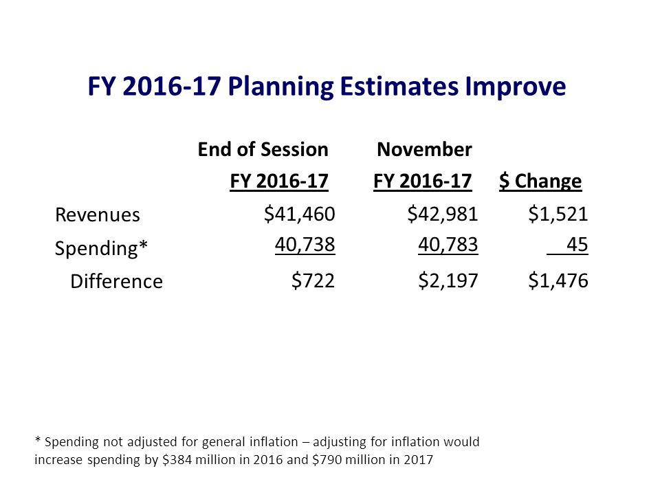 End of Session FY November FY $ Change Revenues $41,460 $42,981 $1,521 Spending* 40,738 40, Difference $722 $2,197 $1,476 FY Planning Estimates Improve * Spending not adjusted for general inflation – adjusting for inflation would increase spending by $384 million in 2016 and $790 million in 2017