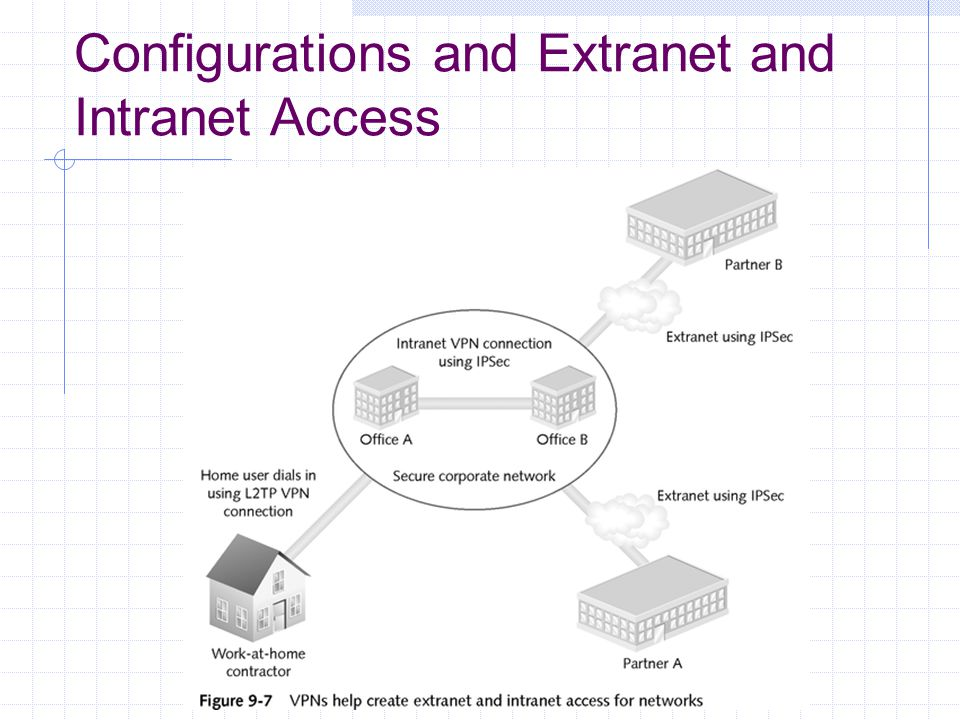 Configurations and Extranet and Intranet Access