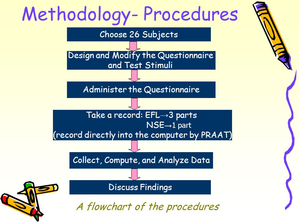 Methodology- Procedures Choose 26 Subjects Design and Modify the Questionnaire and Test Stimuli Administer the Questionnaire Take a record: EFL → 3 parts NSE → 1 part (record directly into the computer by PRAAT) Collect, Compute, and Analyze Data Discuss Findings A flowchart of the procedures