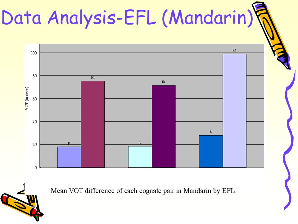 Data Analysis-EFL (Mandarin)