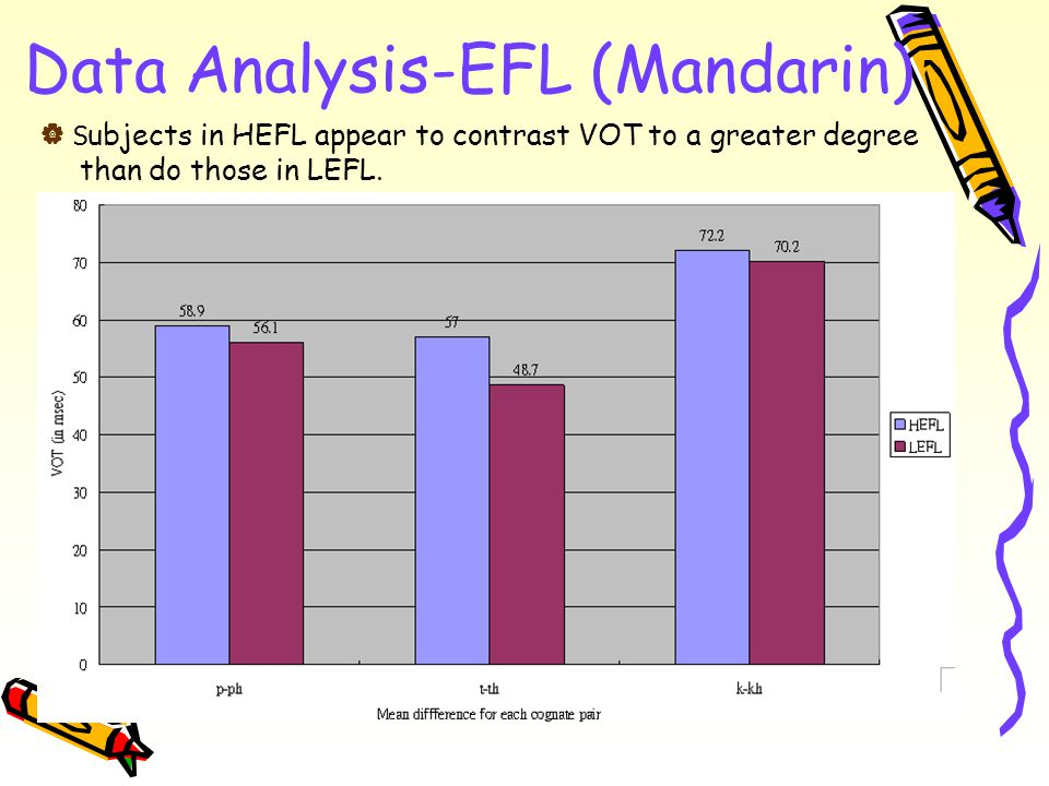Data Analysis-EFL (Mandarin)  S ubjects in HEFL appear to contrast VOT to a greater degree than do those in LEFL.