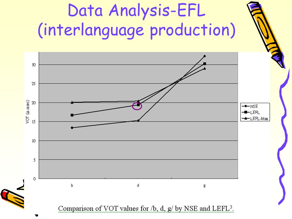 Data Analysis-EFL (interlanguage production)