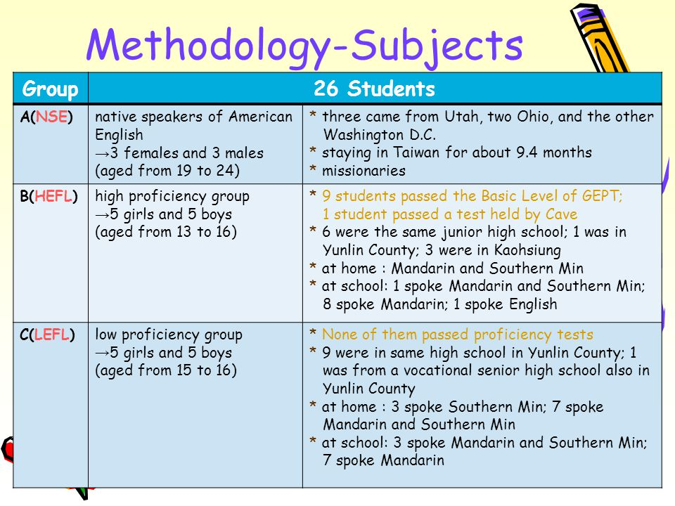 Methodology-Subjects Group26 Students A(NSE)native speakers of American English → 3 females and 3 males (aged from 19 to 24) * three came from Utah, two Ohio, and the other Washington D.C.