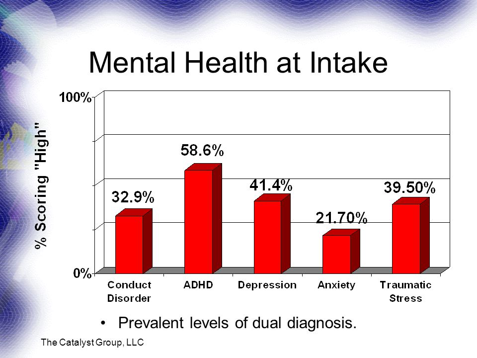 The Catalyst Group, LLC Mental Health at Intake Prevalent levels of dual diagnosis.