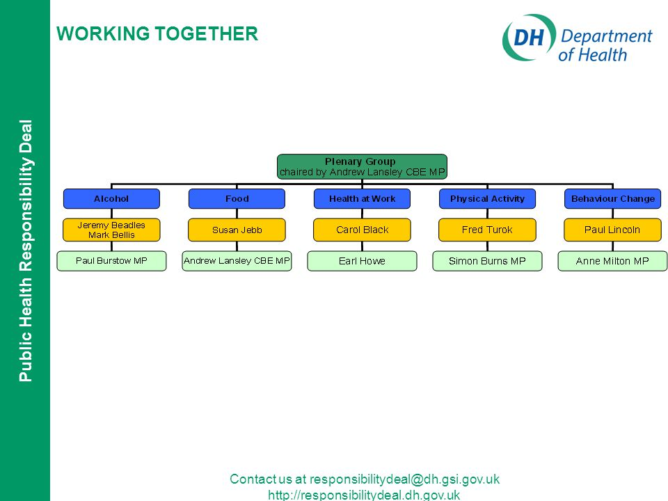 Public Health Responsibility Deal Contact us at   WORKING TOGETHER