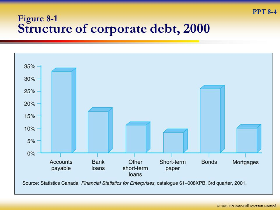 © 2003 McGraw-Hill Ryerson Limited Figure 8-1 Structure of corporate debt, 2000 PPT 8-4
