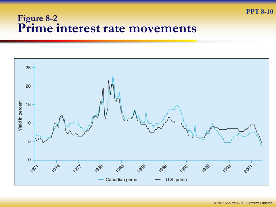 © 2003 McGraw-Hill Ryerson Limited Figure 8-2 Prime interest rate movements PPT 8-10