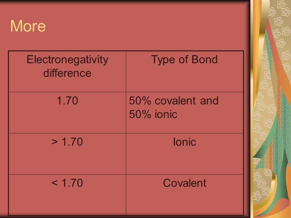 More Electronegativity difference Type of Bond % covalent and 50% ionic > 1.70Ionic < 1.70Covalent