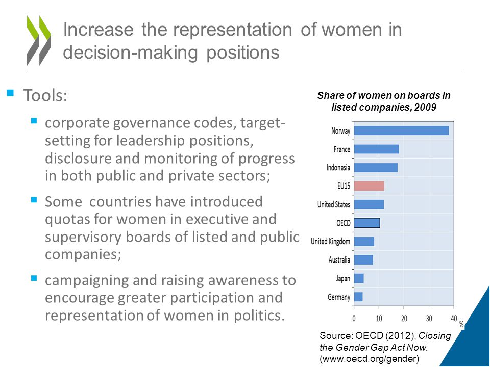  Tools:  corporate governance codes, target- setting for leadership positions, disclosure and monitoring of progress in both public and private sectors;  Some countries have introduced quotas for women in executive and supervisory boards of listed and public companies;  campaigning and raising awareness to encourage greater participation and representation of women in politics.