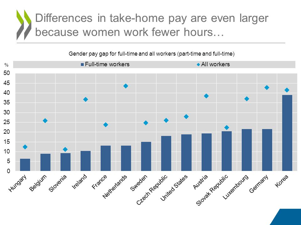 Differences in take-home pay are even larger because women work fewer hours… Gender pay gap for full-time and all workers (part-time and full-time)