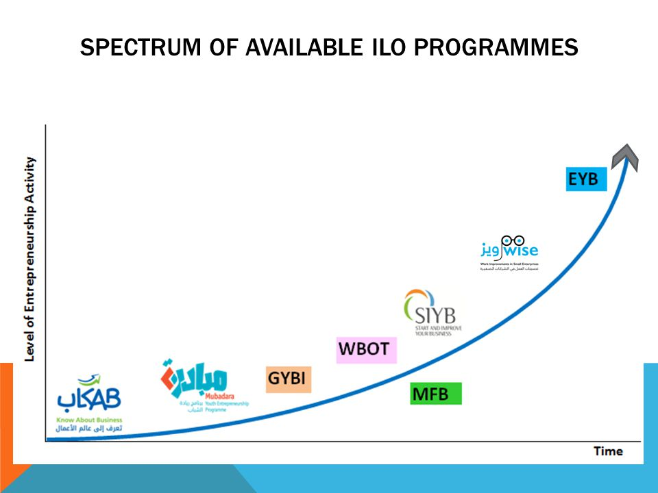 SPECTRUM OF AVAILABLE ILO PROGRAMMES