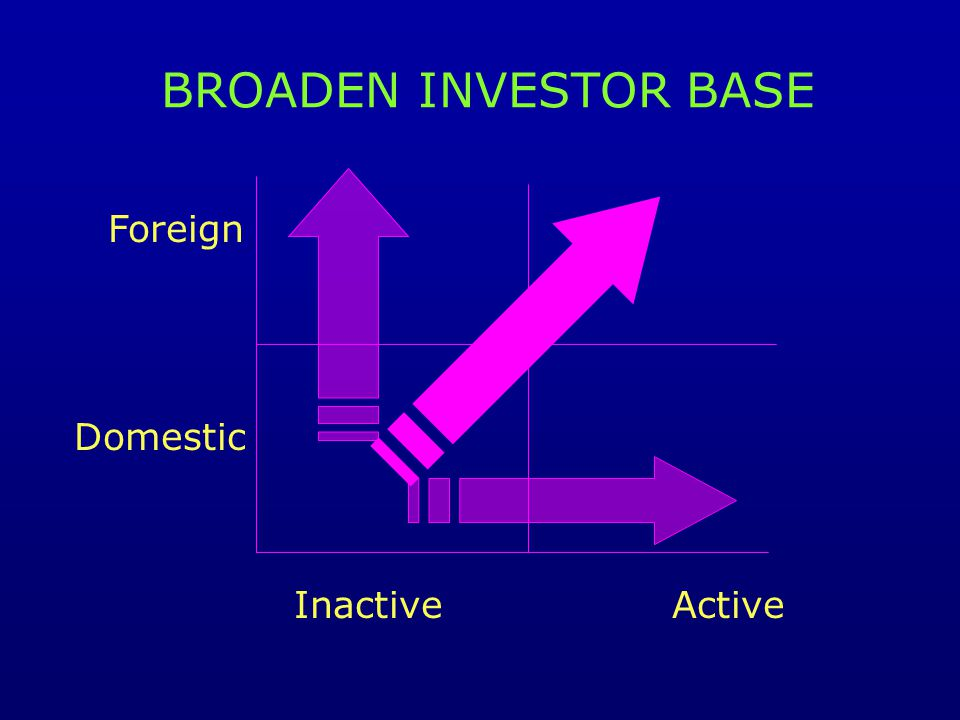 BROADEN INVESTOR BASE InactiveActive Foreign Domestic